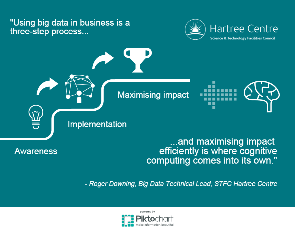 NEW blog-2-big-data-cognitive